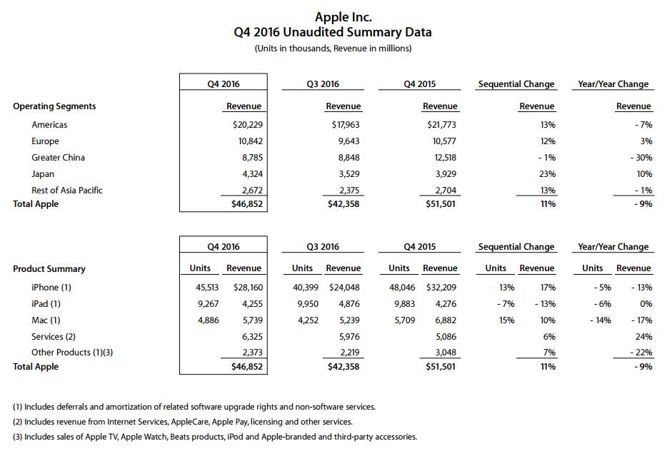 Apple wyniki finansowe za czwarty kwartał (fiskalny) 2016 roku