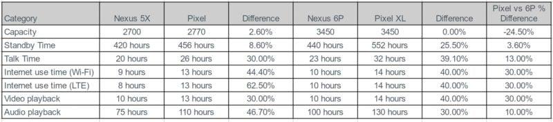 Pixel vs Nexus 5X i Pixel XL vs Nexus 6s
