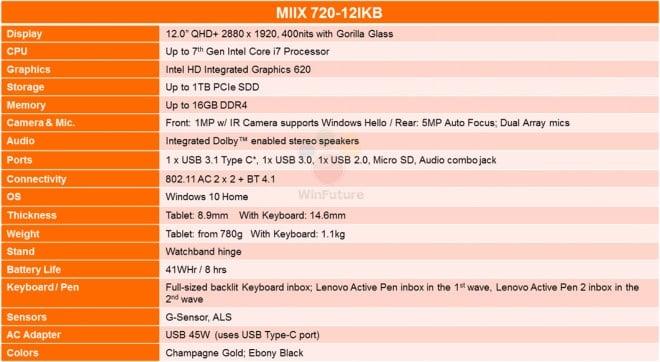 Lenovo IdeaPad Miix 720 specyfikacja
