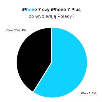 iphone-7-iphone-7-plus-x-kom-jaki-model-wybieraja-polacy