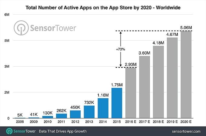 app-store-liczba-dostepnych-aplikacji