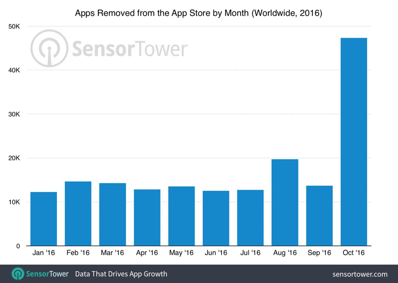 app-store-usuniete-aplikacje