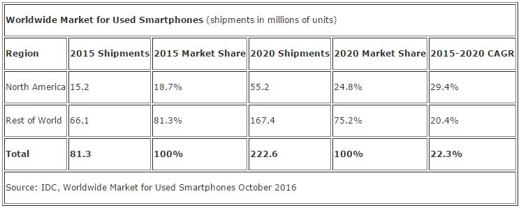 rynek-uzywanych-smartfonow-2015-2020-idc