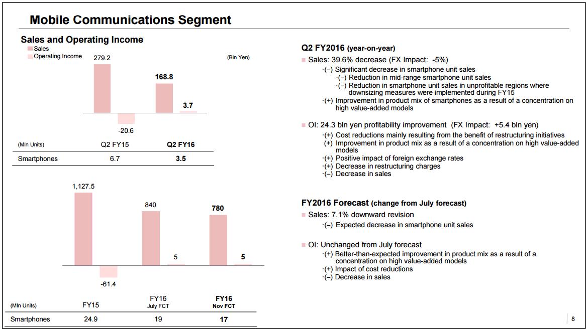 Tabletowo.pl Pomimo słabej sprzedaży, Sony nie traci pieniędzy na Xperiach Raporty/Statystyki Sony
