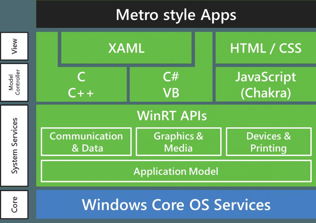 Tabletowo.pl Windows 10 dla ARM - technikalia, czyli co Microsoft zrobił, żeby nie dosięgła go klątwa Windowsa RT Aktualizacje Hybrydy Microsoft Opinie Technologie Windows