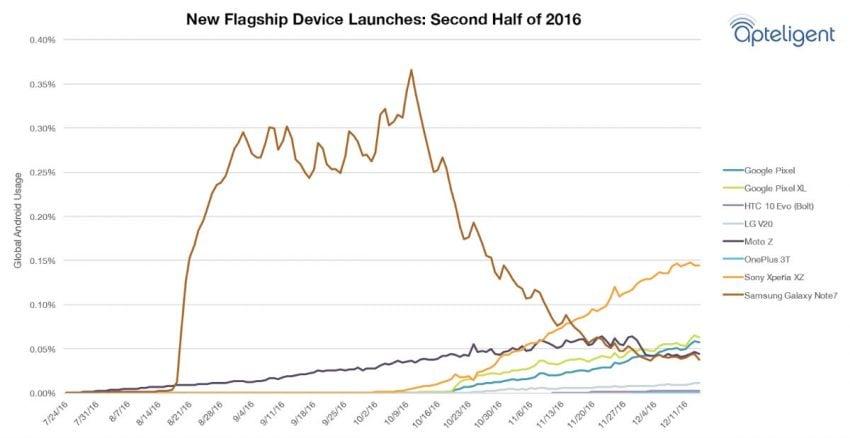 Samsunga Galaxy Note 7 nadal używa więcej ludzi, niż LG V20, OnePlus 3T i HTC Bolt razem wziętych 21