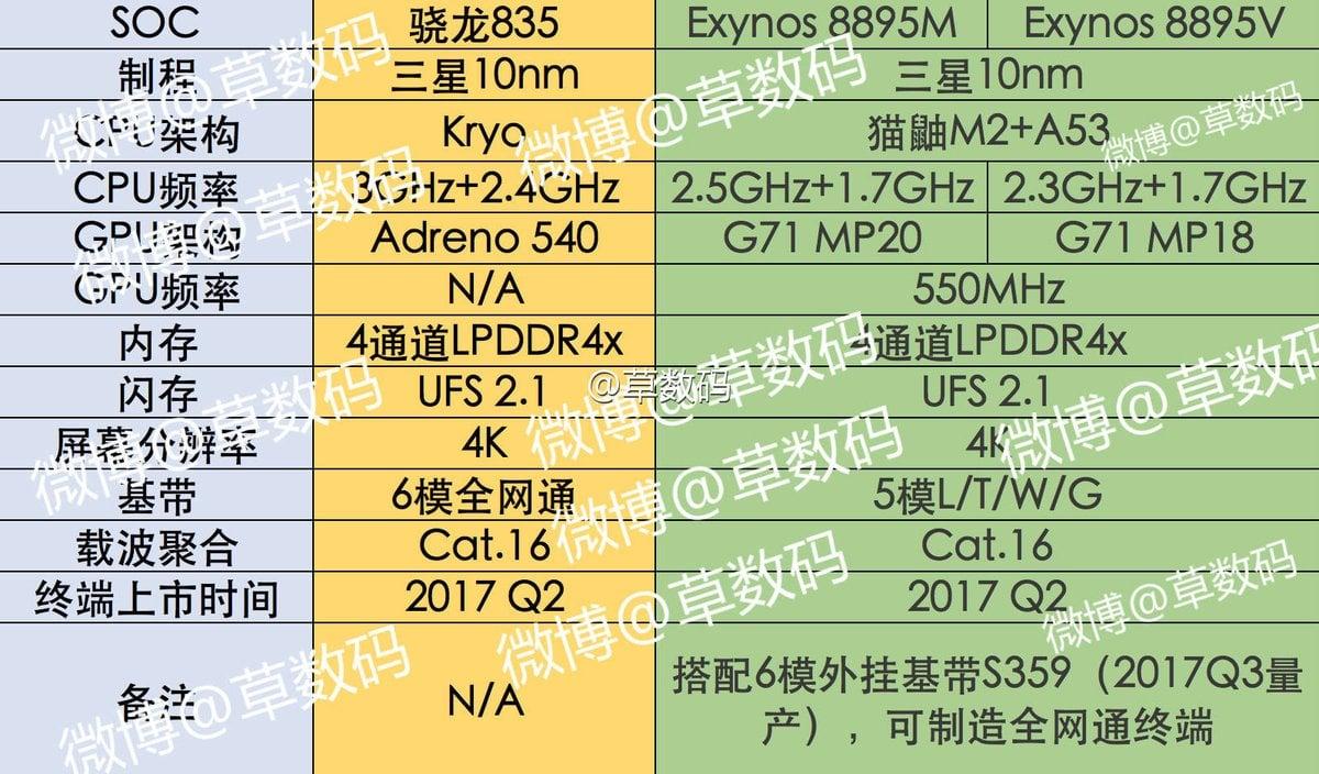 Tabletowo.pl Snapdragon 835, Exynos 8895, Kirin 970 i Helio X35 - flagowe procesory na 2017 rok zdradzają nowe informacje na swój temat Huawei MediaTek Plotki / Przecieki Qualcomm Samsung Smartfony