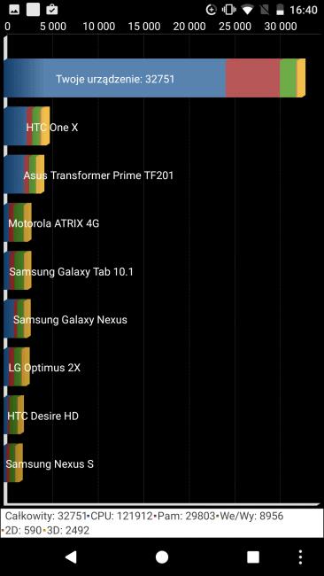 Recenzja Google Pixel - smartfona o wielu twarzach 34