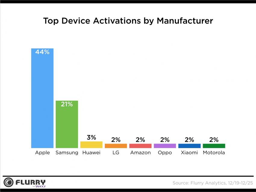 Tabletowo.pl 44 procent smartfonów aktywowanych w trakcie świąt to iPhone'y. Samsung na drugim miejscu Apple Ciekawostki Raporty/Statystyki Samsung Smartfony Tablety