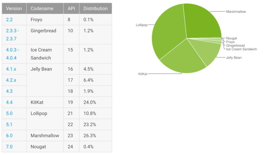 udzial-procentowy-androida-grudzien-2016