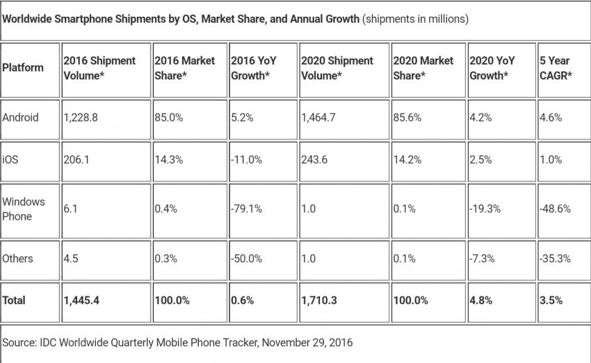 udzialy-androida-na-rynku-2016