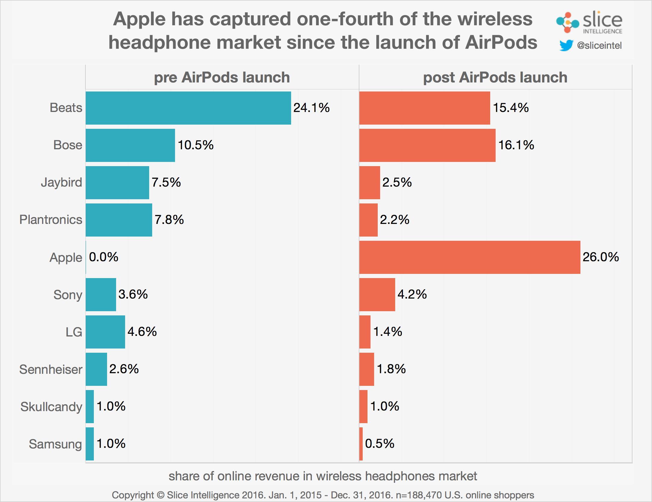 Tabletowo.pl AirPods najlepiej sprzedającymi się słuchawkami Bluetooth Akcesoria Apple Raporty/Statystyki