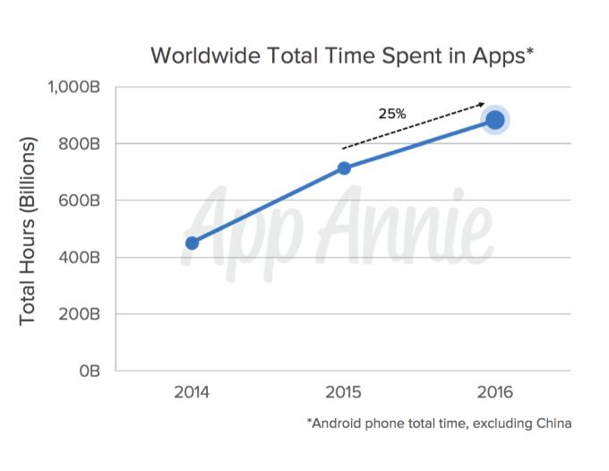 Tabletowo.pl W 2016 roku ściągaliśmy aplikacje częściej niż w roku ubiegłym. Korzystaliśmy z nich też znacznie dłużej Android Aplikacje iOS Raporty/Statystyki