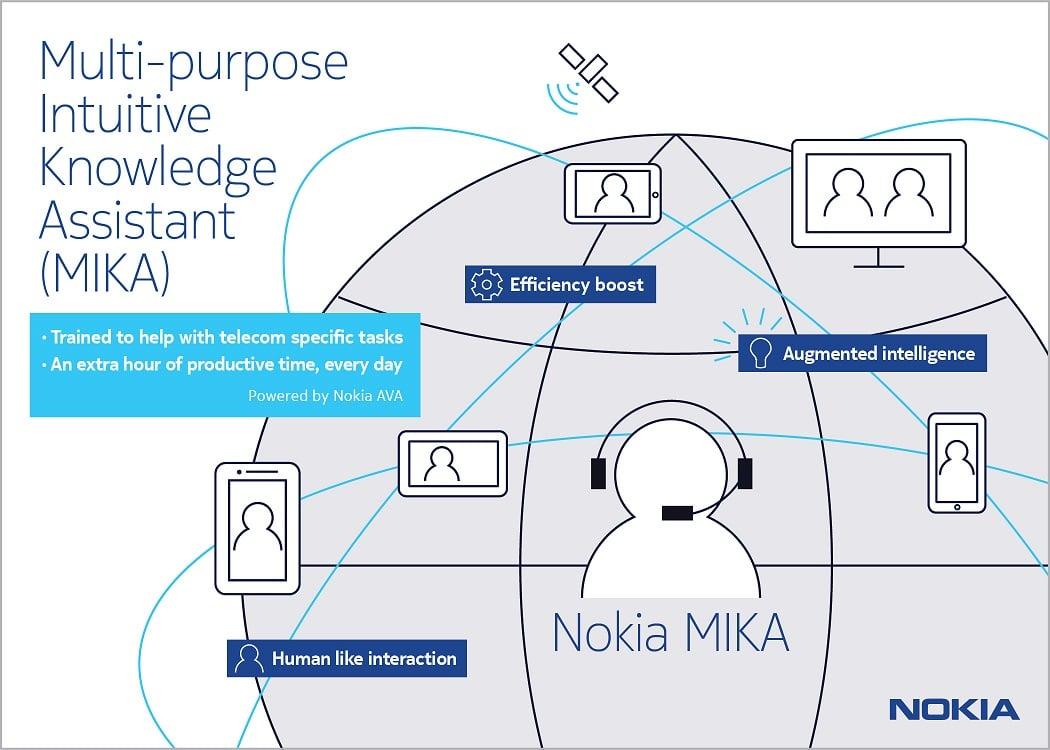 """Nokia prezentuje swojego asystenta - MIKA. Jednak """"przeciętny Kowalski"""" nie zrobi z niego żadnego użytku 16"""