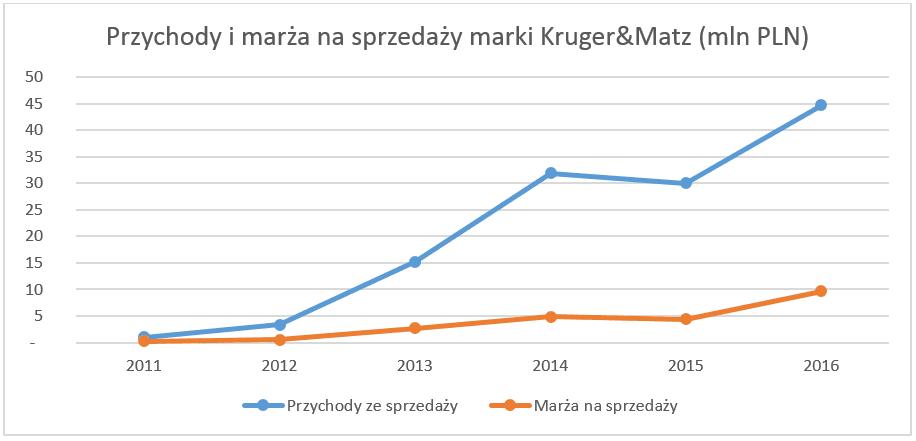 Kruger&Matz prezentuje wyniki finansowe za 2016 rok. Firma ma powody do radości 19
