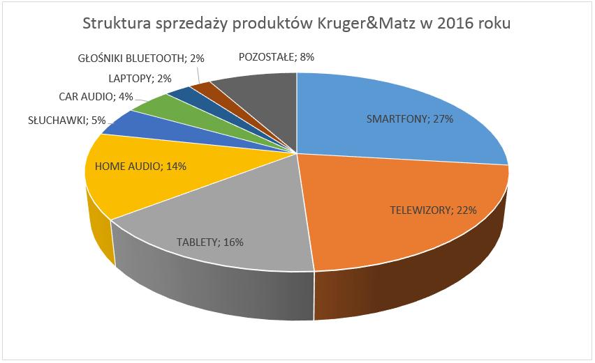 Tabletowo.pl Kruger&Matz prezentuje wyniki finansowe za 2016 rok. Firma ma powody do radości Android Kruger&Matz Raporty/Statystyki Smartfony Tablety Windows
