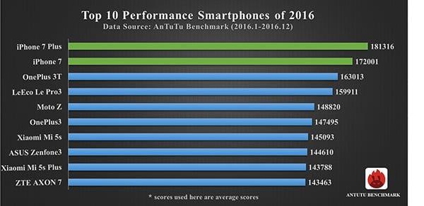 W TOP 10 najwydajniejszych smartfonów 2016 roku AnTuTu nie ma ani jednego Samsunga 20