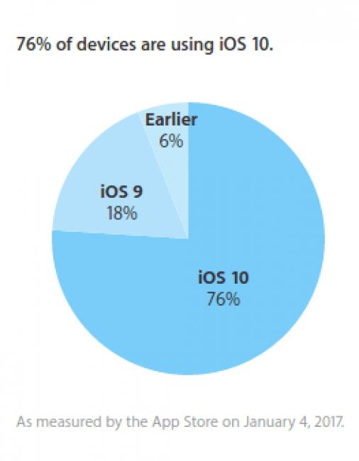 Tabletowo.pl 76% urządzeń mobilnych firmy Apple pracuje na iOS 10 Apple iOS Raporty/Statystyki
