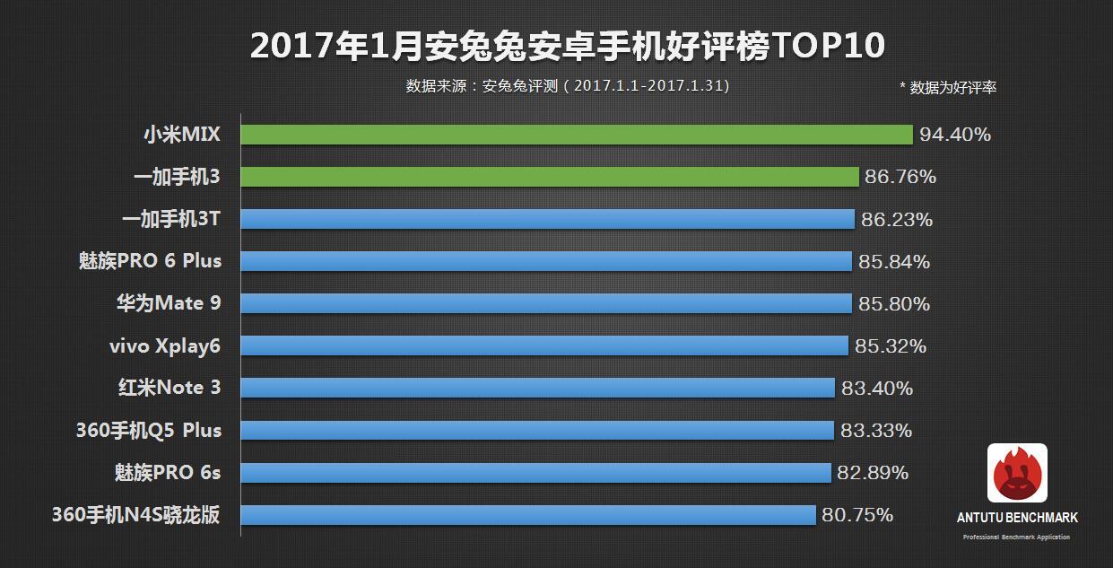 Oto 20 najwyżej ocenionych smartfonów z Androidem w AnTuTu. Liderem Xiaomi Mi Mix 27