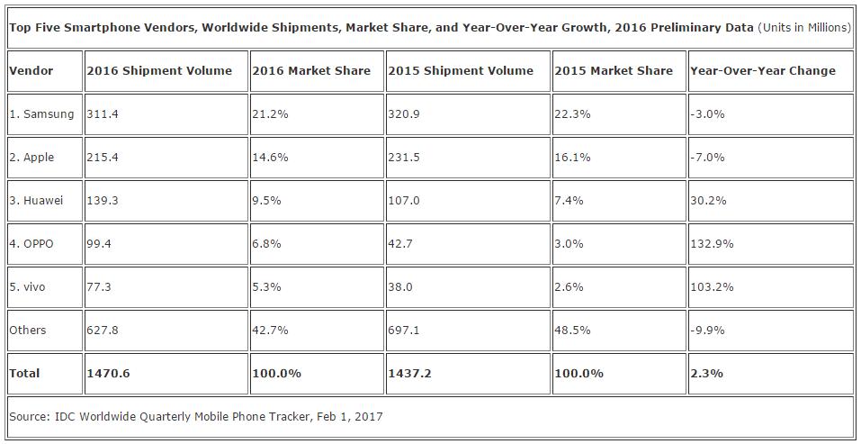 Tabletowo.pl Najwięcej smartfonów w Q4 2016 sprzedało... Apple. Samsung musi zadowolić się drugim miejscem Android Apple Huawei iOS Oppo Raporty/Statystyki Samsung Smartfony Vivo