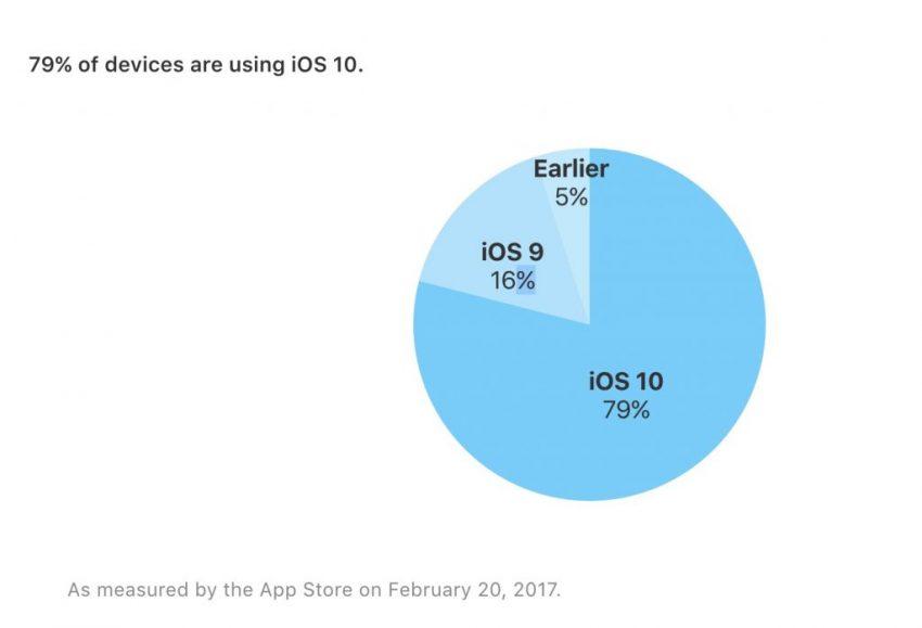 Tabletowo.pl iOS 10 pracuje już na 79% urządzeń Apple Apple iOS
