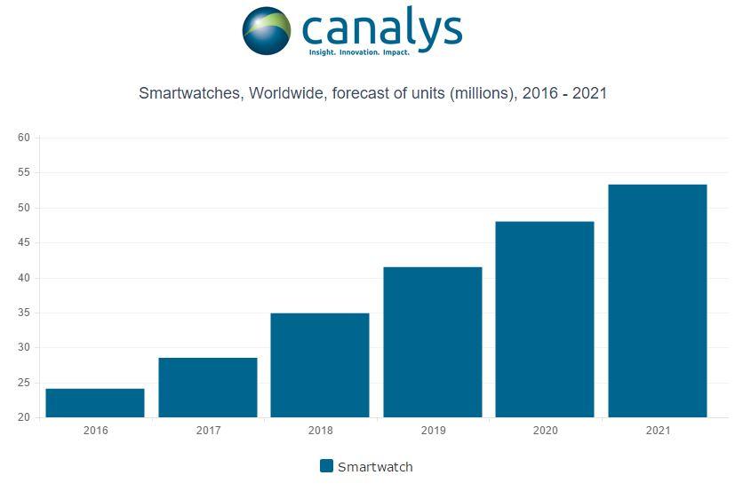 Tabletowo.pl Według Canalys, w 2017 roku sprzedanych zostanie 28,5 miliona smartwatchy Raporty/Statystyki Wearable
