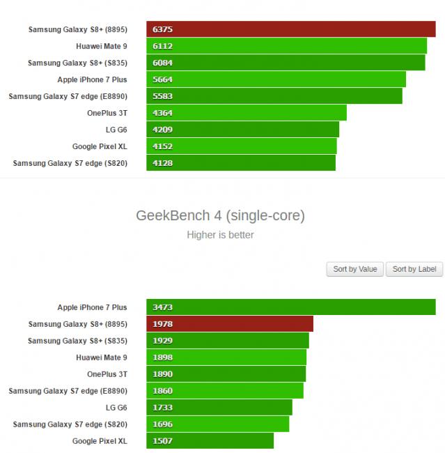 Tabletowo.pl Samsung Galaxy S8 na Exynosie 8895 lepszy niż na Snapdragonie 835? Android Samsung Smartfony Technologie