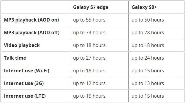 Tabletowo.pl Na ile wystarczy bateria w Galaxy S8 i Galaxy S8+? Android Samsung Smartfony
