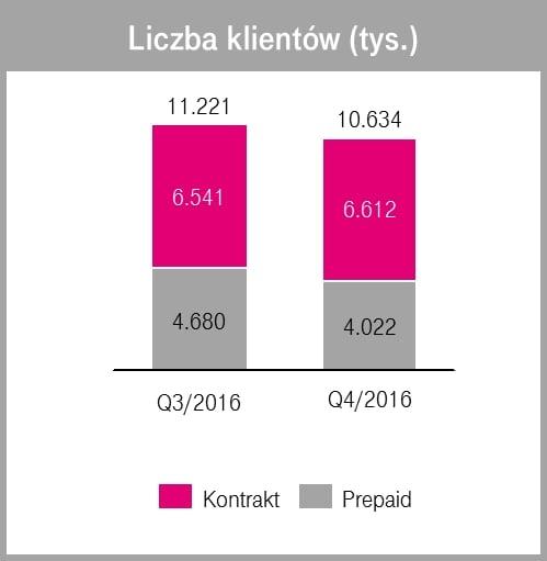 Na koniec 2016 roku T-Mobile miał łącznie 10,634 miliona klientów 21