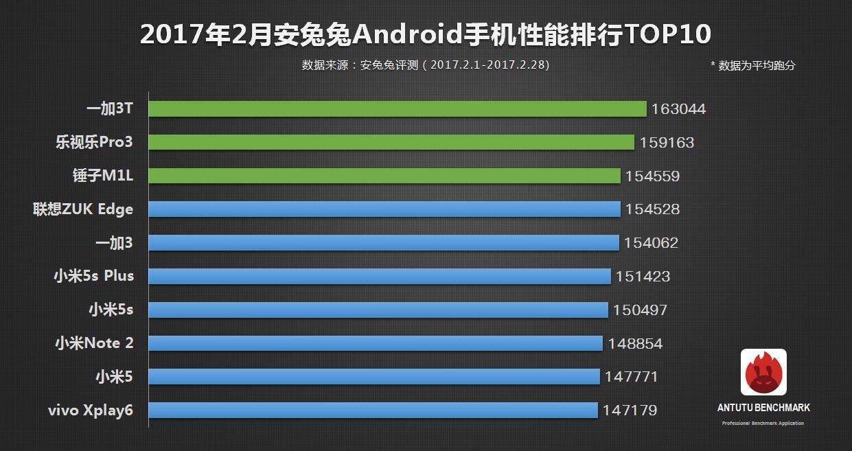 iPhone' y 7 i 7 Plus nieustannie najwydajniejszymi smartfonami na rynku według AnTuTu 20