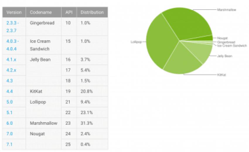 Tabletowo.pl Liczba urządzeń z Android Nougat na pokładzie rośnie, ale Gingerbread nadal się uparcie trzyma Android Google Raporty/Statystyki Systemy