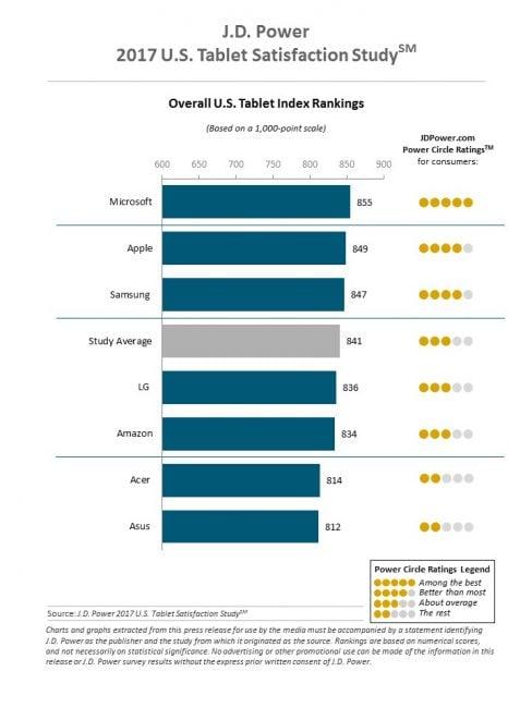 Użytkownicy są bardziej zadowoleni z Microsoft Surface niż z iPadów 20