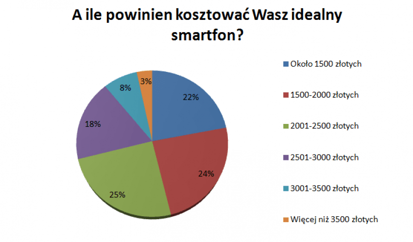 Tabletowo.pl Idealny smartfon A.D. 2017 - jaki jest według Was? (podsumowanie ankiety) Felietony HTC Huawei Porównania Samsung Smartfony Sony Systemy Xiaomi Zestawienia