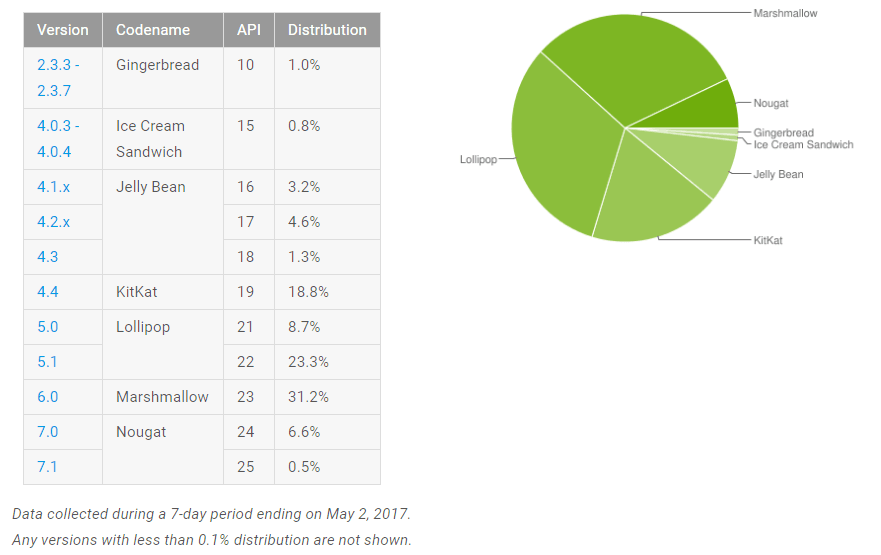Tabletowo.pl Android Nougat w ciągu miesiąca zwiększył swoje udziały o 45%, do 7,1% Android Google Raporty/Statystyki