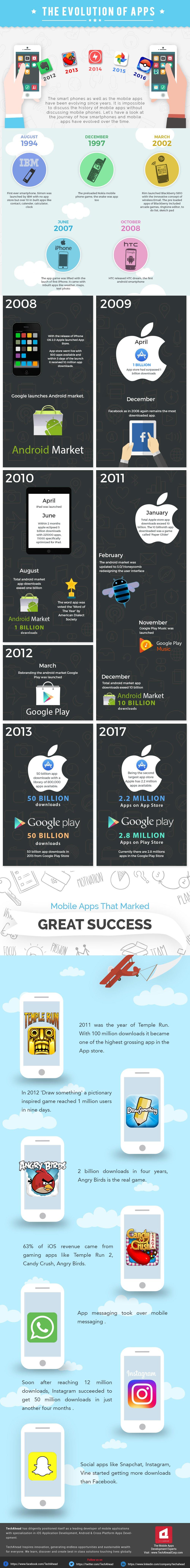 Tabletowo.pl Czym jest smartfon bez aplikacji? Przez ostatnie lata one również ogromnie się zmieniły Android Aplikacje Apple Ciekawostki Google iOS Raporty/Statystyki