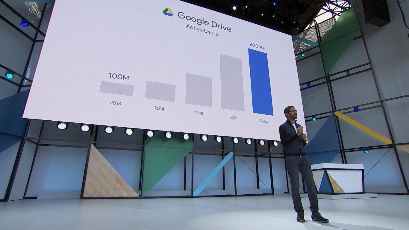 Z każdej usługi Google miesięcznie korzysta ponad miliard użytkowników 18
