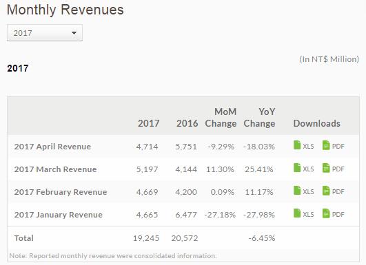 Tabletowo.pl U HTC miało być finansowo coraz lepiej. A znowu jest gorzej HTC Raporty/Statystyki