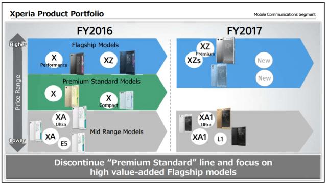 Tabletowo.pl Sony w tym roku zaprezentuje jeszcze tylko dwa nowe smartfony. Oba mają być flagowcami Android Plotki / Przecieki Smartfony Sony