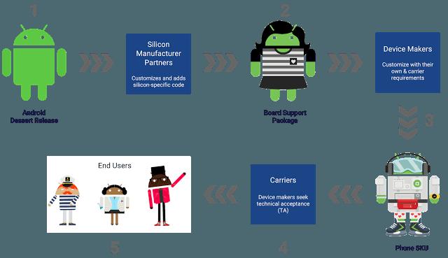 Tabletowo.pl Google przyśpieszy aktualizacje Androida dzięki projektowi Treble Android Google