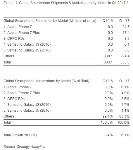 Tabletowo.pl W Q1 2017 klienci kupowali najczęściej iPhone'a 7 i 7 Plus. Ale co z tego Android Apple iOS Oppo Raporty/Statystyki Samsung Smartfony