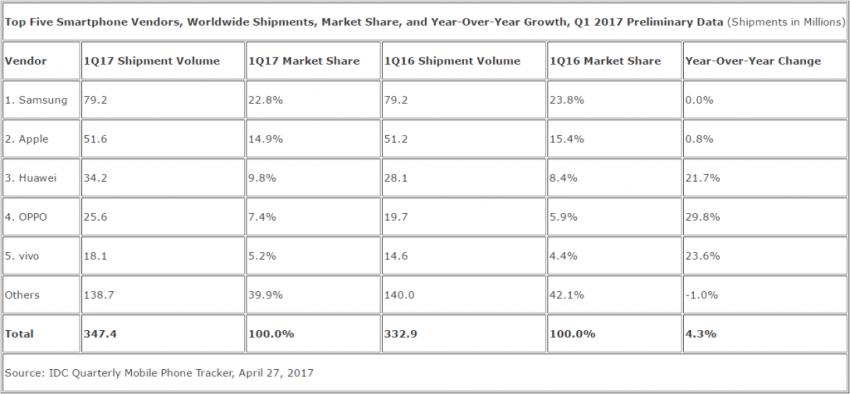 Tabletowo.pl Wzrost sprzedaży smartfonów większy niż się spodziewano. Samsung prowadzi Android Apple iOS Lenovo Oppo Raporty/Statystyki Samsung Smartfony Vivo Xiaomi
