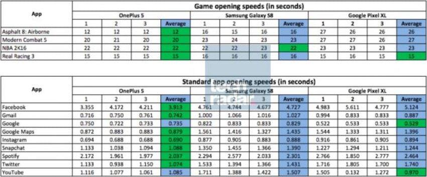 Tabletowo.pl OnePlus 5 może być jeszcze szybszy niż Galaxy S8 Google OnePlus Plotki / Przecieki Samsung Smartfony