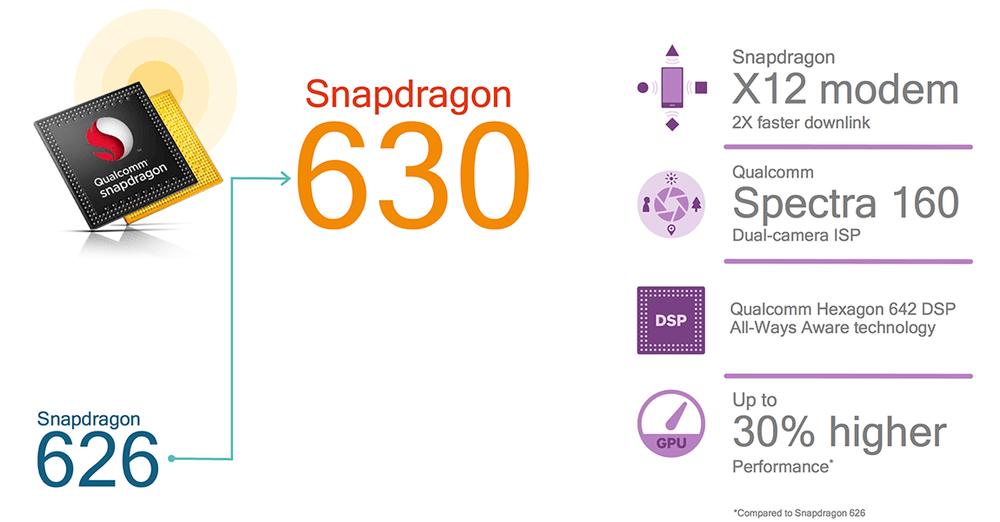 Tabletowo.pl Qualcomm prezentuje dwa nowe procesory dla średniopółkowych smartfonów: Snapdragon 660 i Snapdragon 630 Nowości Qualcomm Technologie