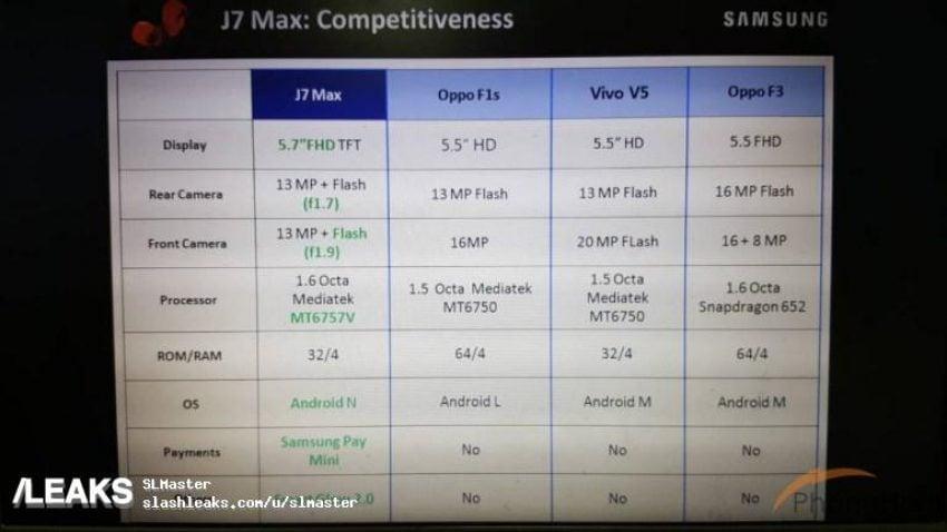 Galaxy J7 Mac - porównanie