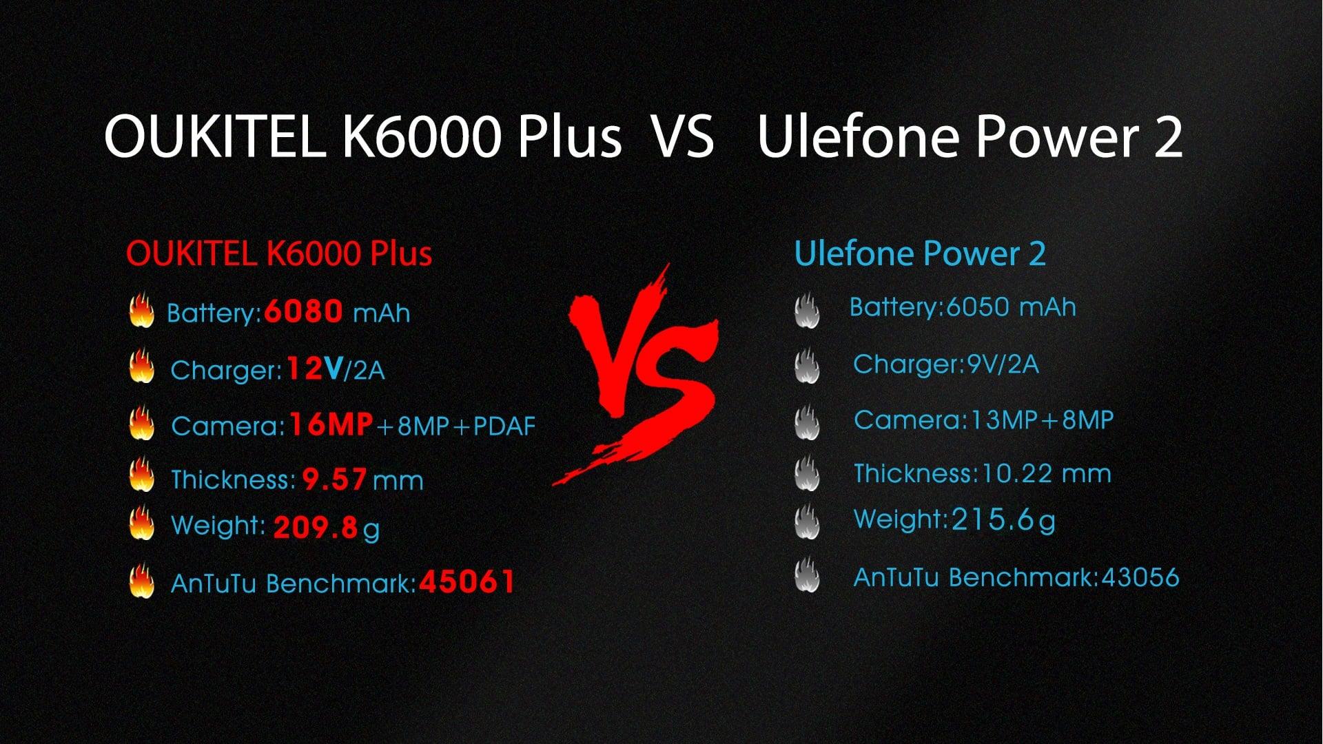 Pojedynek gigantów z baterią ~6000 mAh - Oukitel K6000 Plus vs Ulefone Power 2. Który wygra? 17
