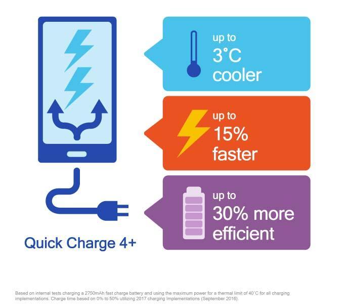 Qualcomm zapowiada jeszcze szybsze ładowanie - Quick Charge 4+ 19