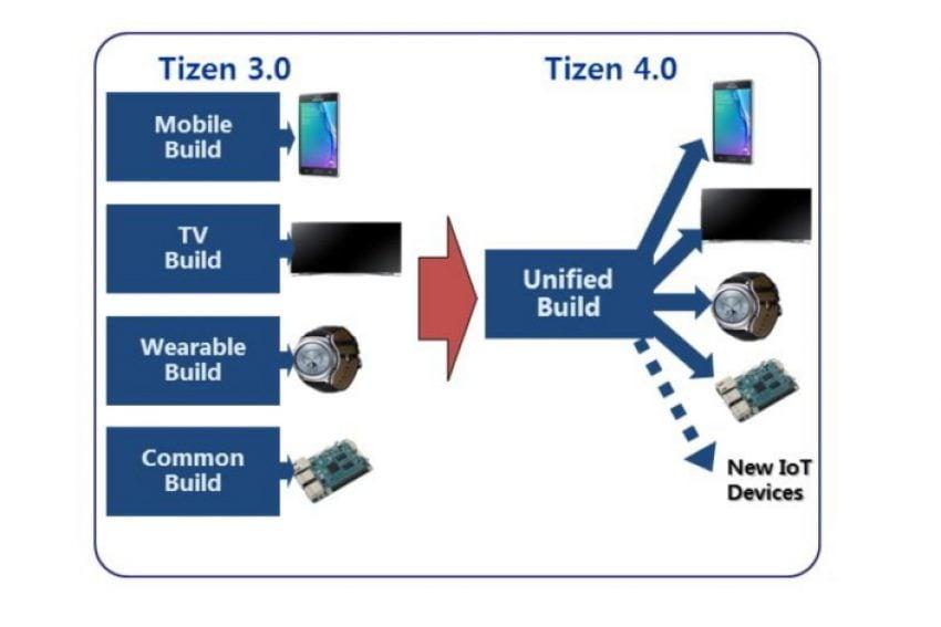 Tabletowo.pl Tizen 4 coraz bliżej. Samsung wychwala swój system Nowości Oprogramowanie Samsung Smart Home Smartfony Tizen Wearable