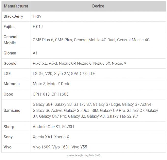 Tabletowo.pl Który producent najlepiej dba o łatki bezpieczeństwa dla smartfonów? Wynik może Was zdziwić Aktualizacje Ciekawostki Google HTC Huawei Oppo Oprogramowanie Raporty/Statystyki Samsung Sony Xiaomi