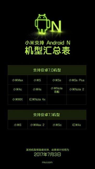 Oto lista urządzeń Xiaomi, które otrzymają Androida Nougat