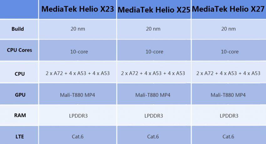 Helio X23 kontra Helio X25 kontra Helio X27 – MediaTeki w AnTuTu